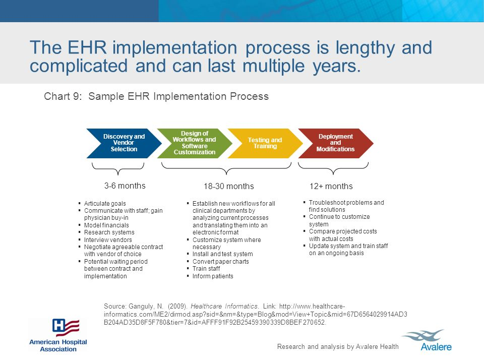 The EHR implementation process is lengthy and complicated and can last multiple years.