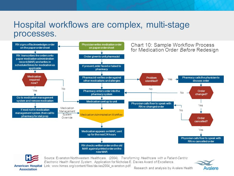 Hospital workflows are complex, multi-stage processes.