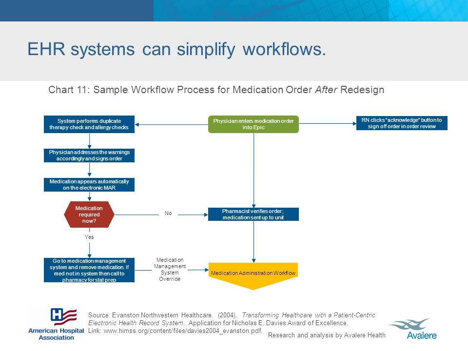 EHR systems can simplify workflows.