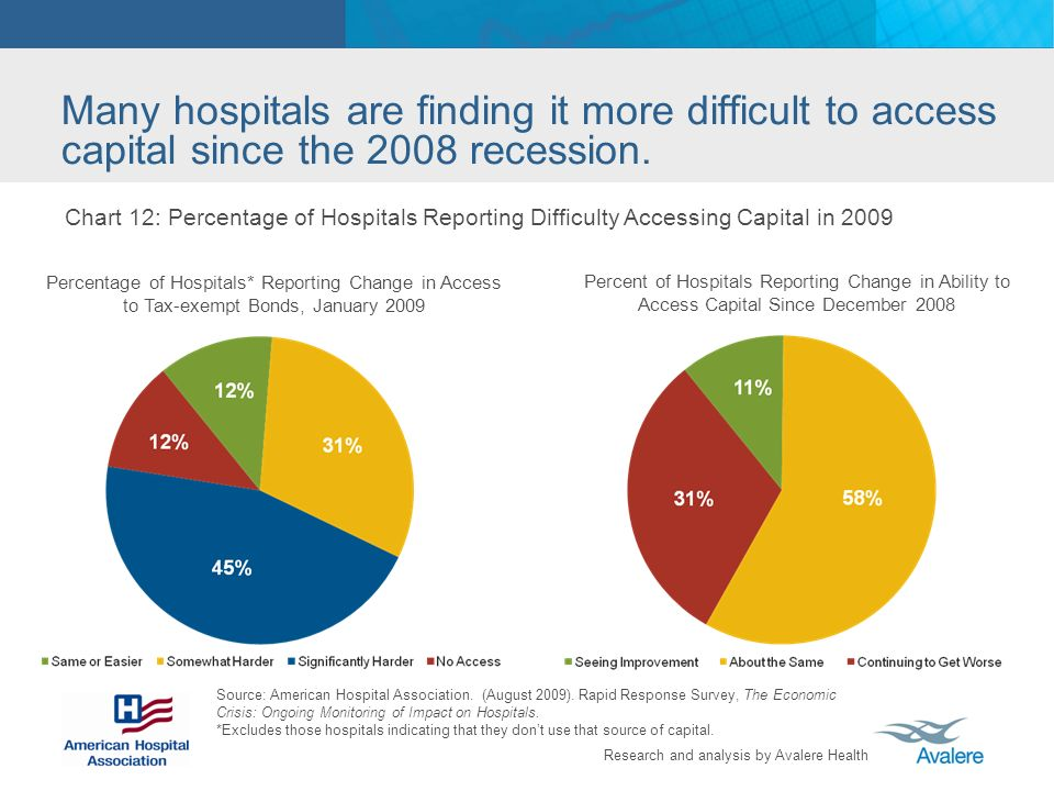 Many hospitals are finding it more difficult to access capital since the 2008 recession.