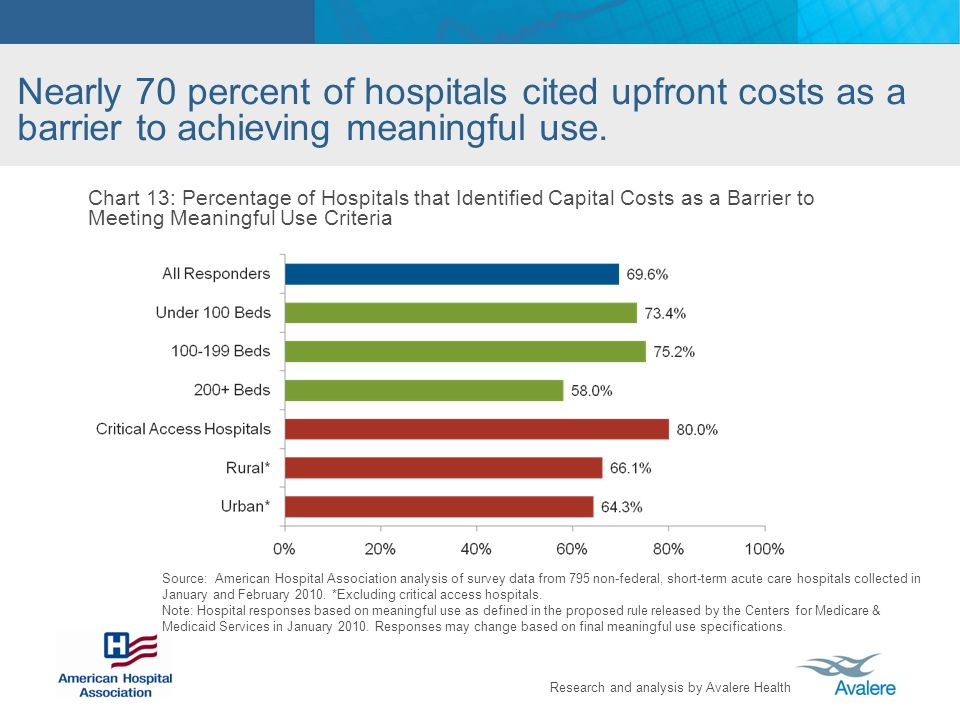 Nearly 70 percent of hospitals cited upfront costs as a barrier to achieving meaningful use.