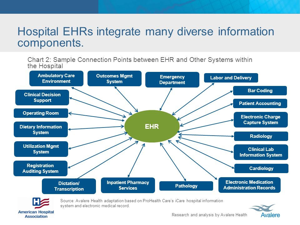 Hospital EHRs integrate many diverse information components.