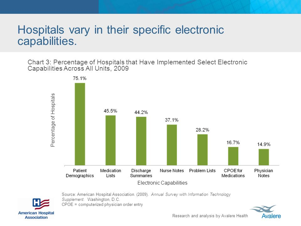 Hospitals vary in their specific electronic capabilities.