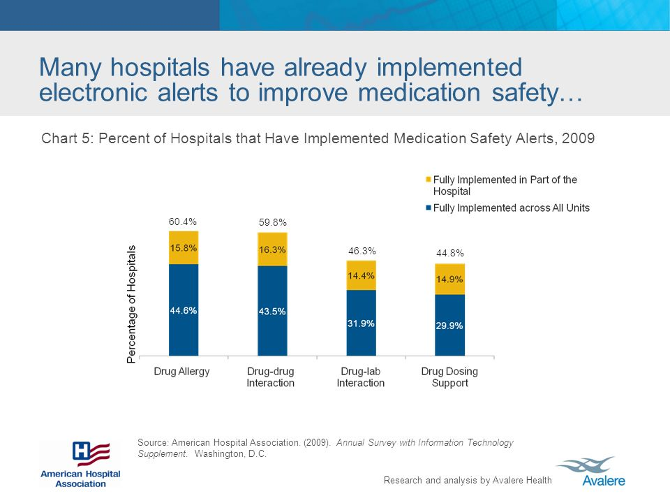 Many hospitals have already implemented electronic alerts to improve medication safety…
