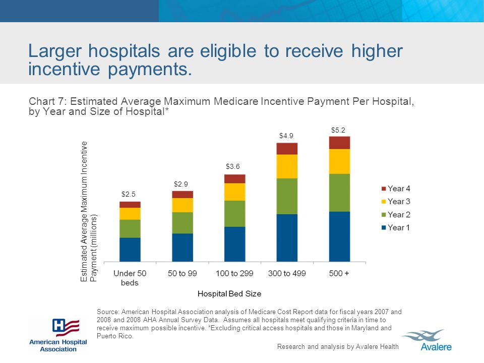 Larger hospitals are eligible to receive higher incentive payments.