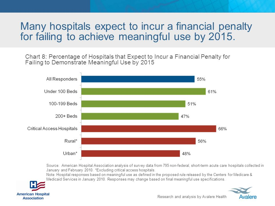 Many hospitals expect to incur a financial penalty for failing to achieve meaningful use by 2015.