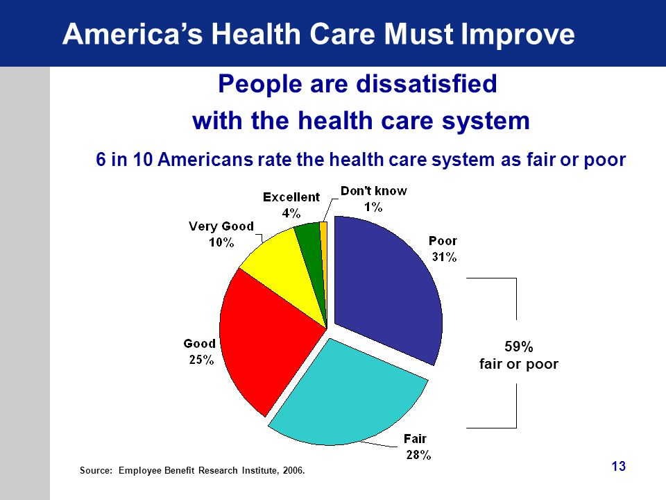 People are dissatisfied with the health care system
