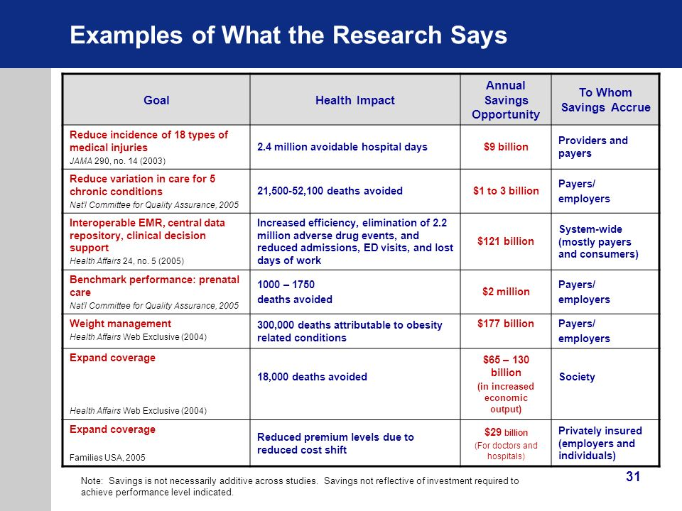 Examples of What the Research Says