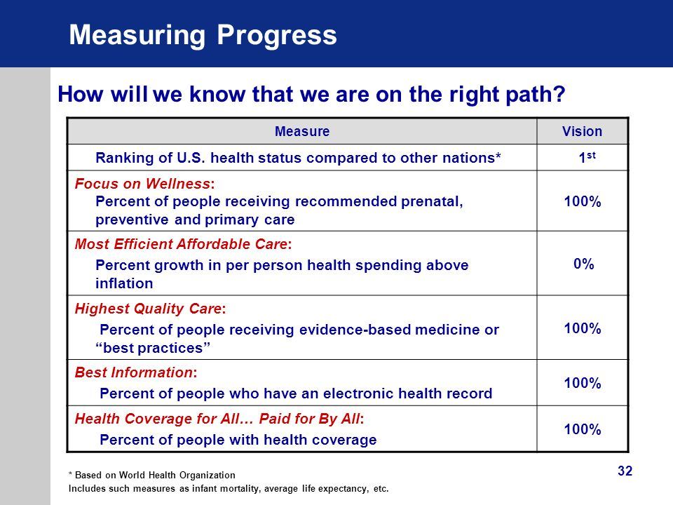 Measuring Progress How will we know that we are on the right path