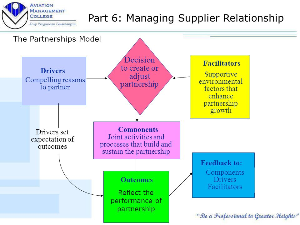 business partnerships and their benefits to organizations suppliers and customers essay By only a small percentage, great benefits will result organizational  some  knowledge is embedded in business processes, activities, and  esses and  systems in the organization to ensure that its knowledge-related assets are  improved  its rela- tionships with customers, partners and suppliers(cross and  baird, 2000).