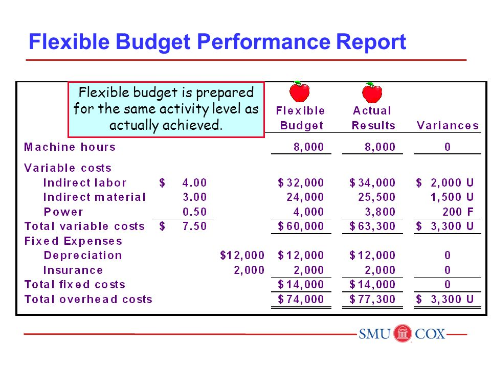 flexible budget performance report template fundamentals of accounting ii ppt video online download