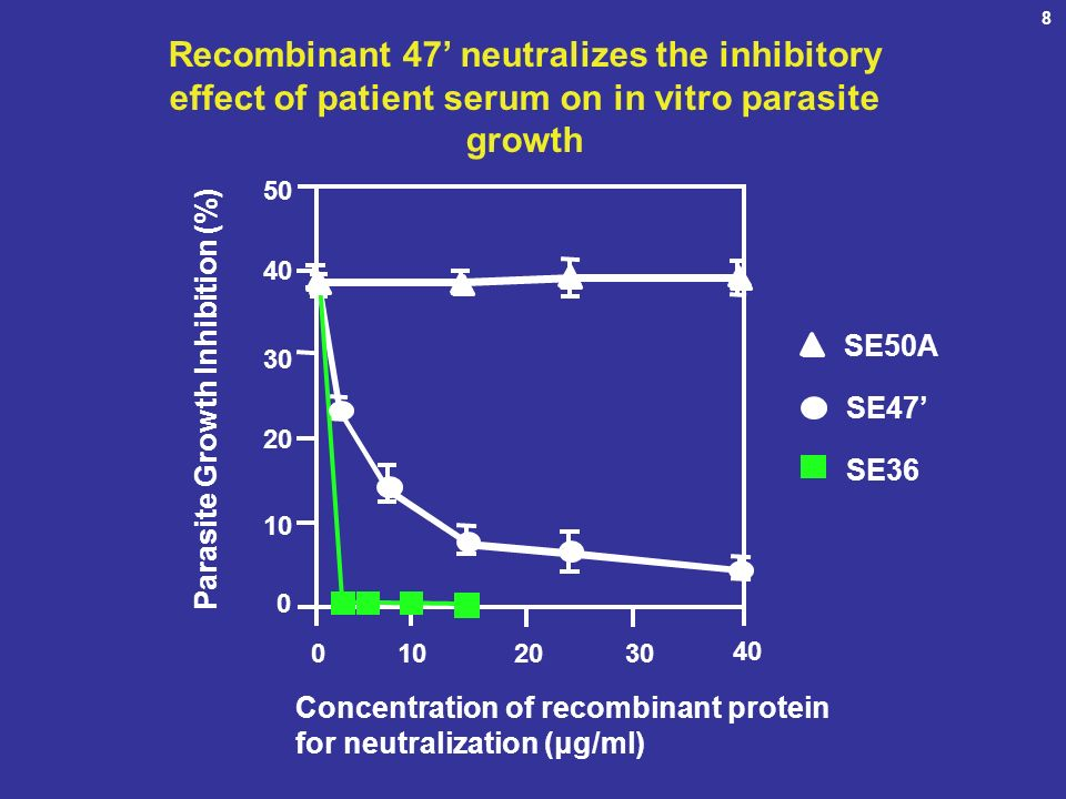 8 Recombinant 47' neutralizes the inhibitory effect of patient serum on in vitro parasite growth. 50.