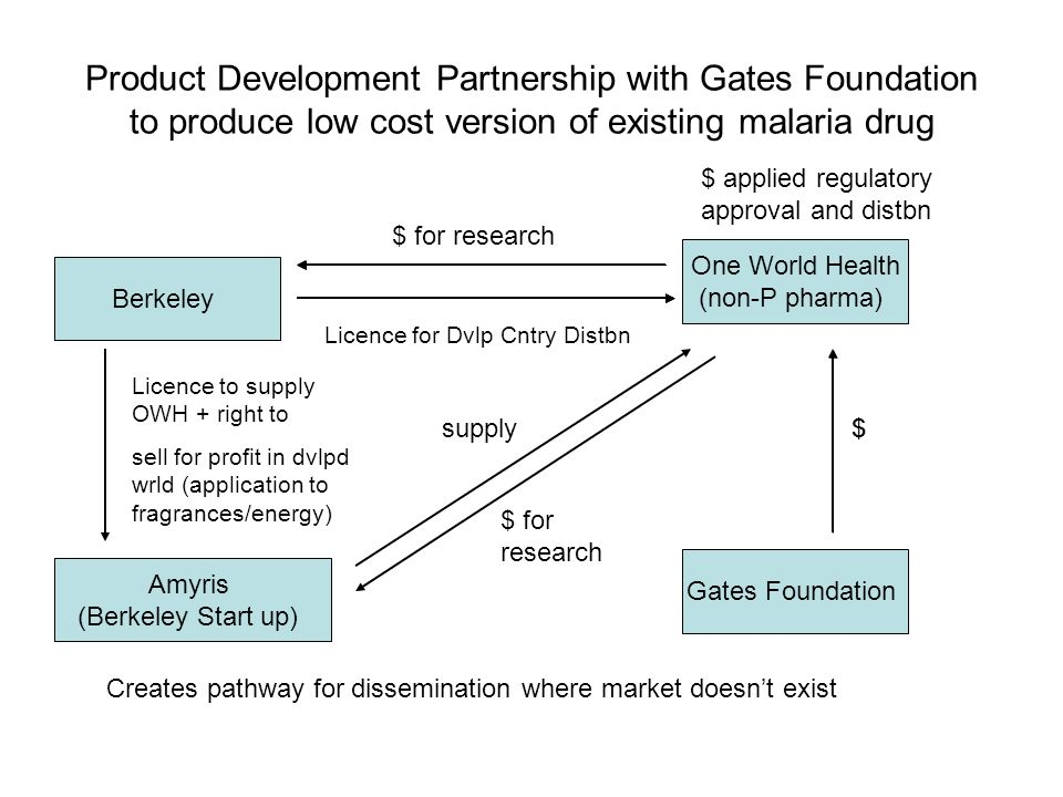 Product Development Partnership with Gates Foundation to produce low cost version of existing malaria drug