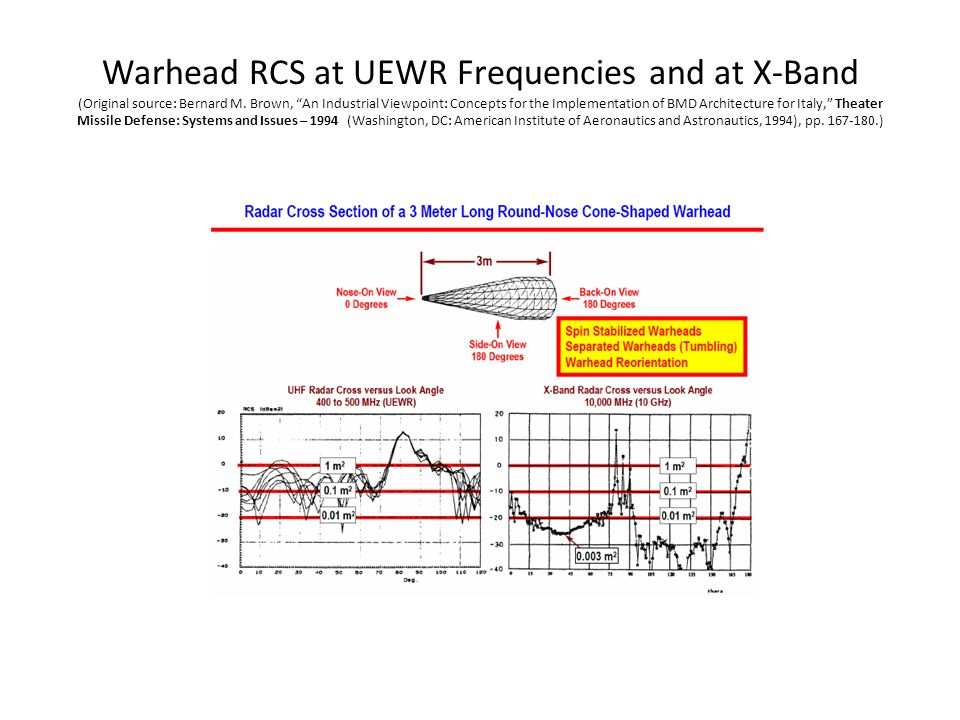 Warhead RCS at UEWR Frequencies and at X-Band (Original source: Bernard M.