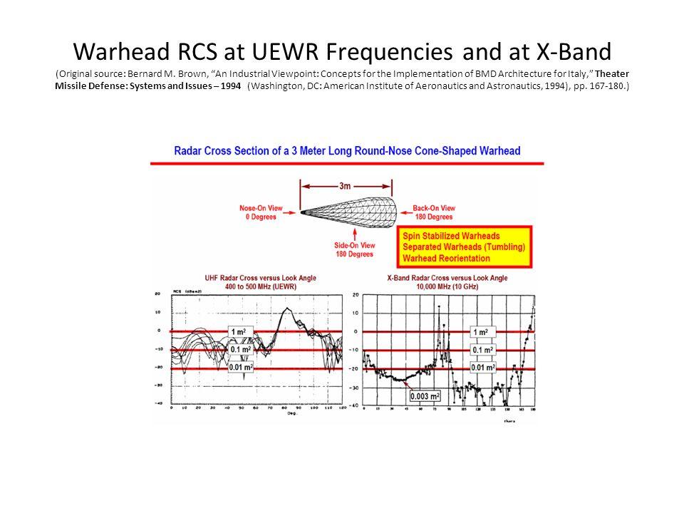 Warhead RCS at UEWR Frequencies and at X-Band (Original source: Bernard M.