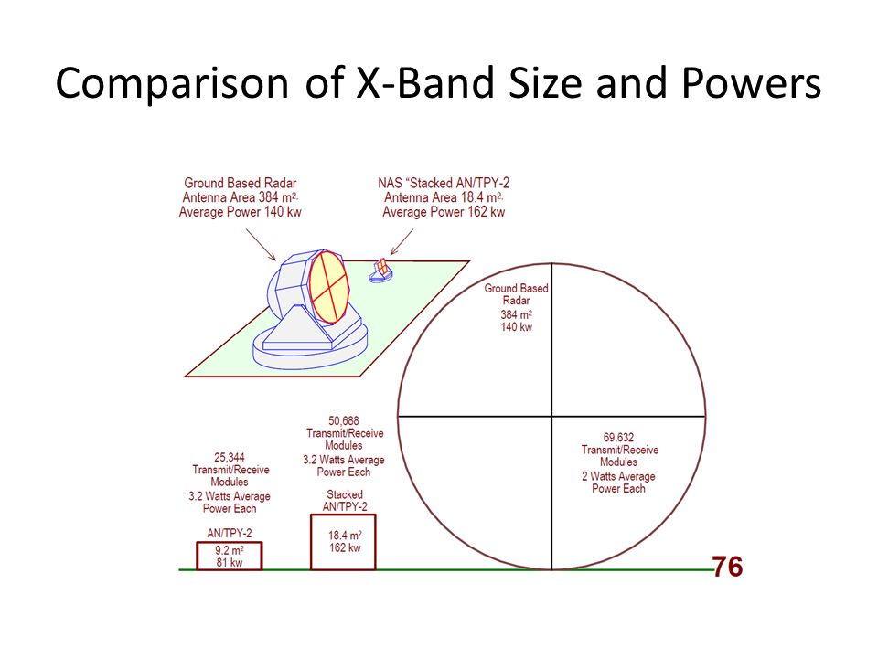 Comparison of X-Band Size and Powers