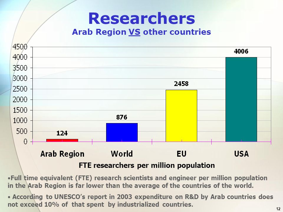 Researchers Arab Region VS other countries