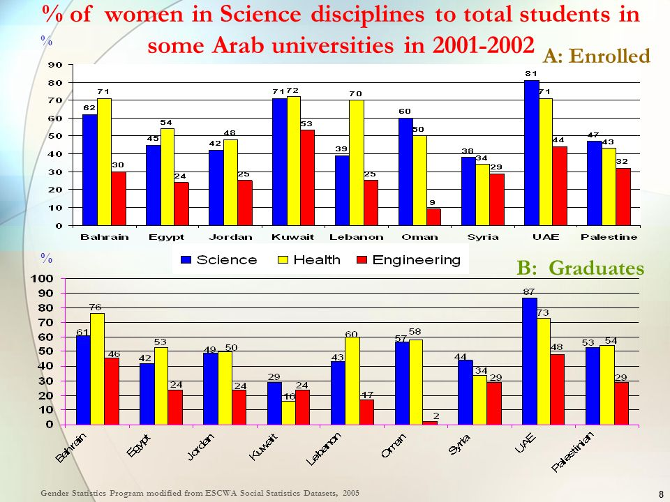 % of women in Science disciplines to total students in some Arab universities in 2001-2002