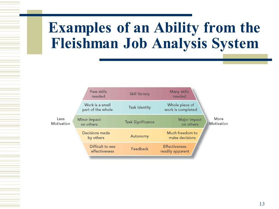 Examples of an Ability from the Fleishman Job Analysis System