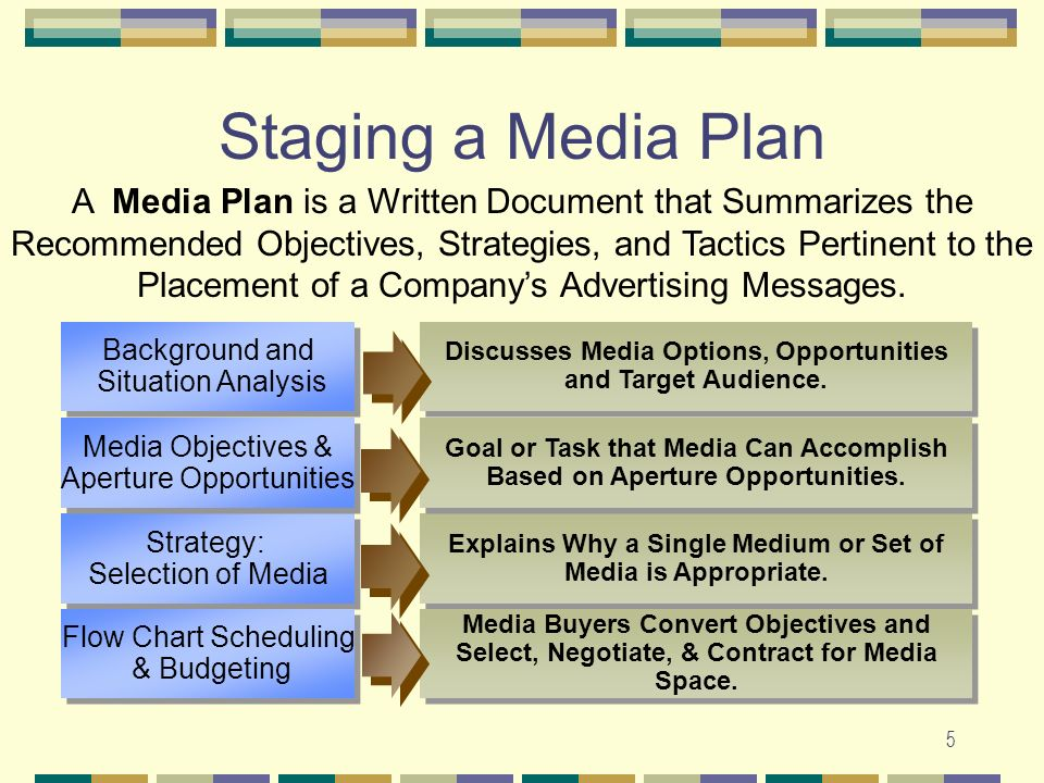 media selection planning and scheduling Advertising media planning:  a third factor that affects media scheduling is the time interval between when the  selection of media vehicle based on.