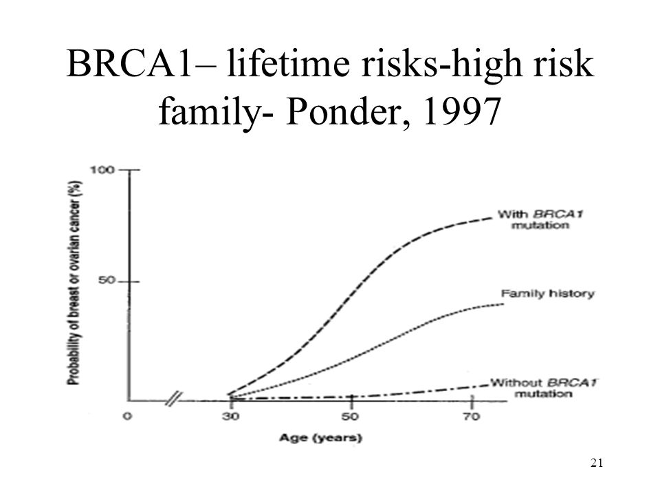BRCA1– lifetime risks-high risk family- Ponder, 1997