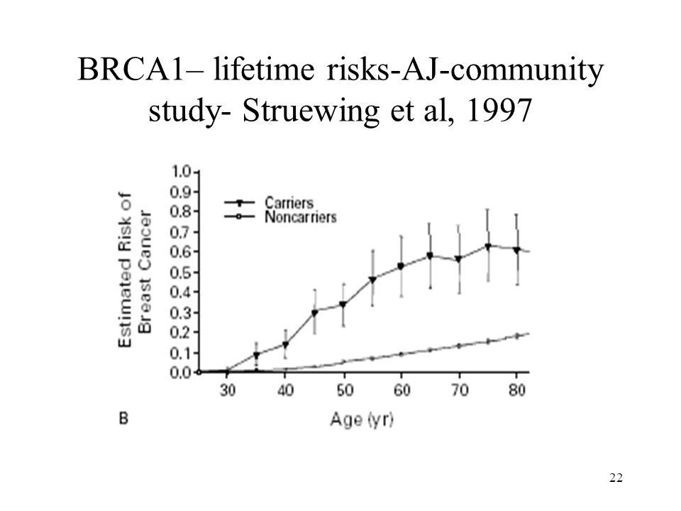 BRCA1– lifetime risks-AJ-community study- Struewing et al, 1997