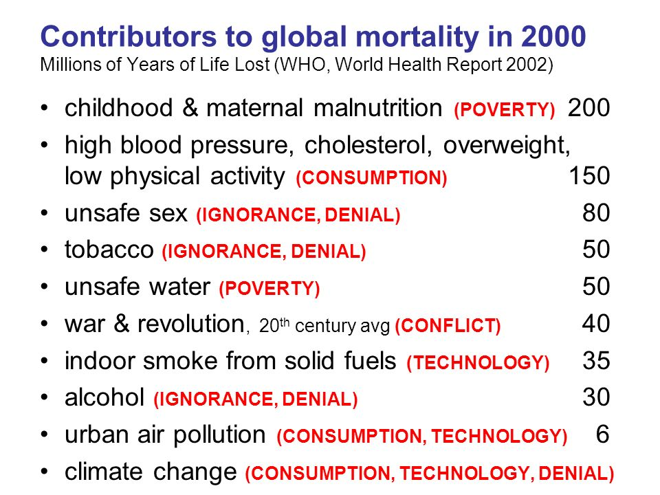 Contributors to global mortality in 2000 Millions of Years of Life Lost (WHO, World Health Report 2002)
