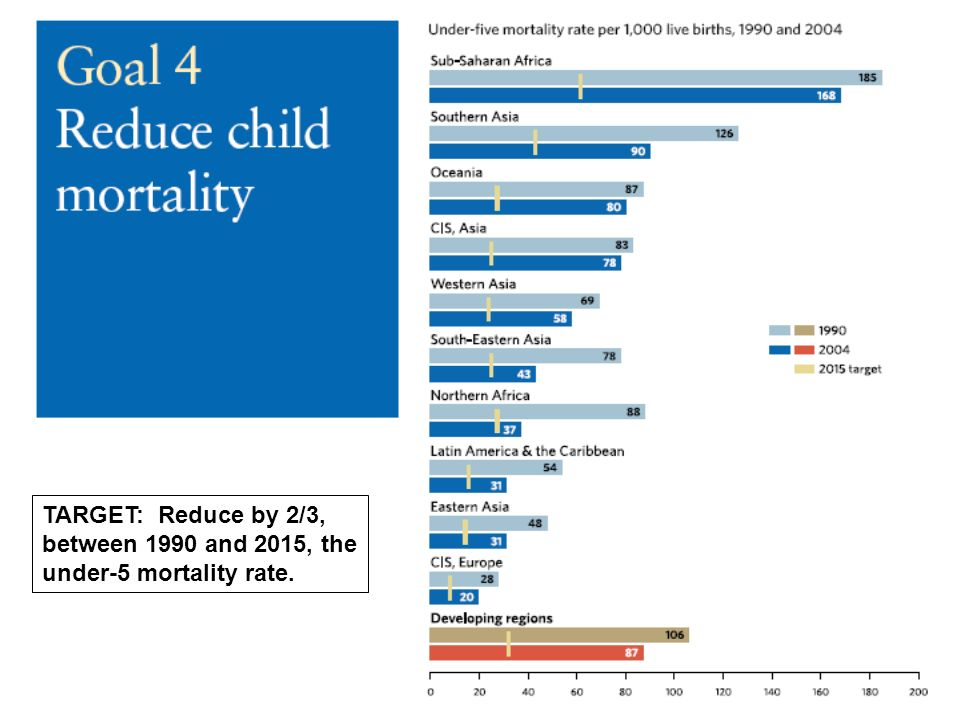 TARGET: Reduce by 2/3, between 1990 and 2015, the under-5 mortality rate.