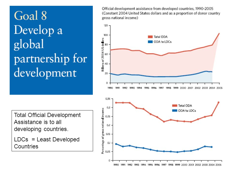 Total Official Development Assistance is to all developing countries.