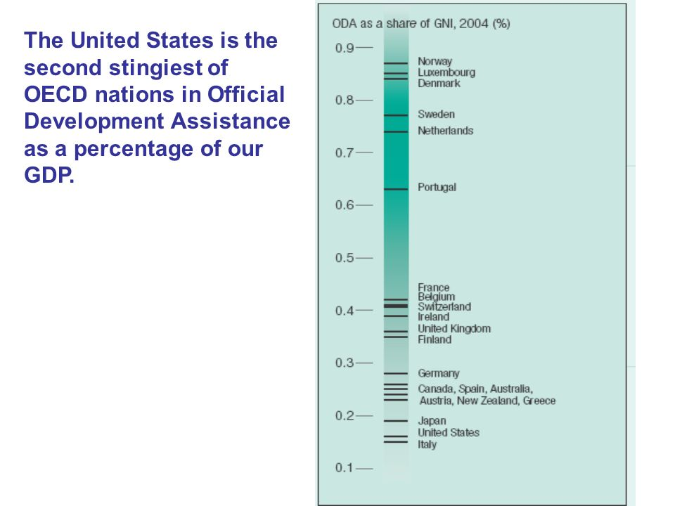 The United States is the second stingiest of OECD nations in Official Development Assistance as a percentage of our GDP.
