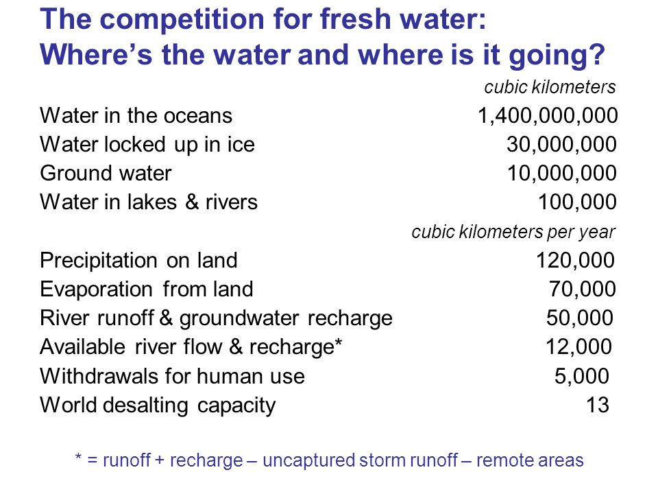 The competition for fresh water: Where's the water and where is it going