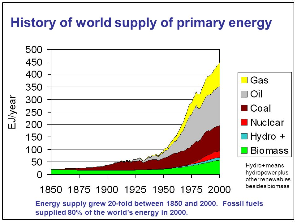 History of world supply of primary energy