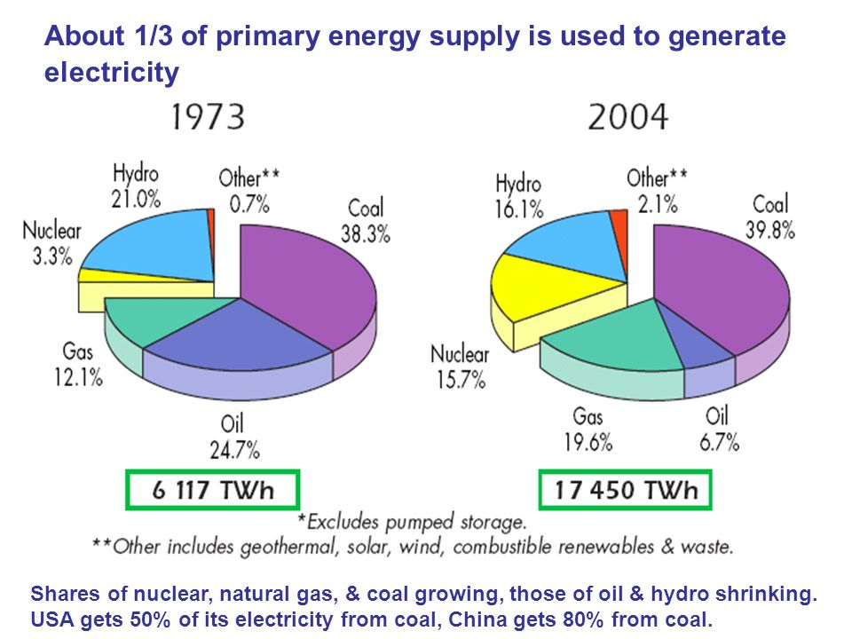 About 1/3 of primary energy supply is used to generate electricity