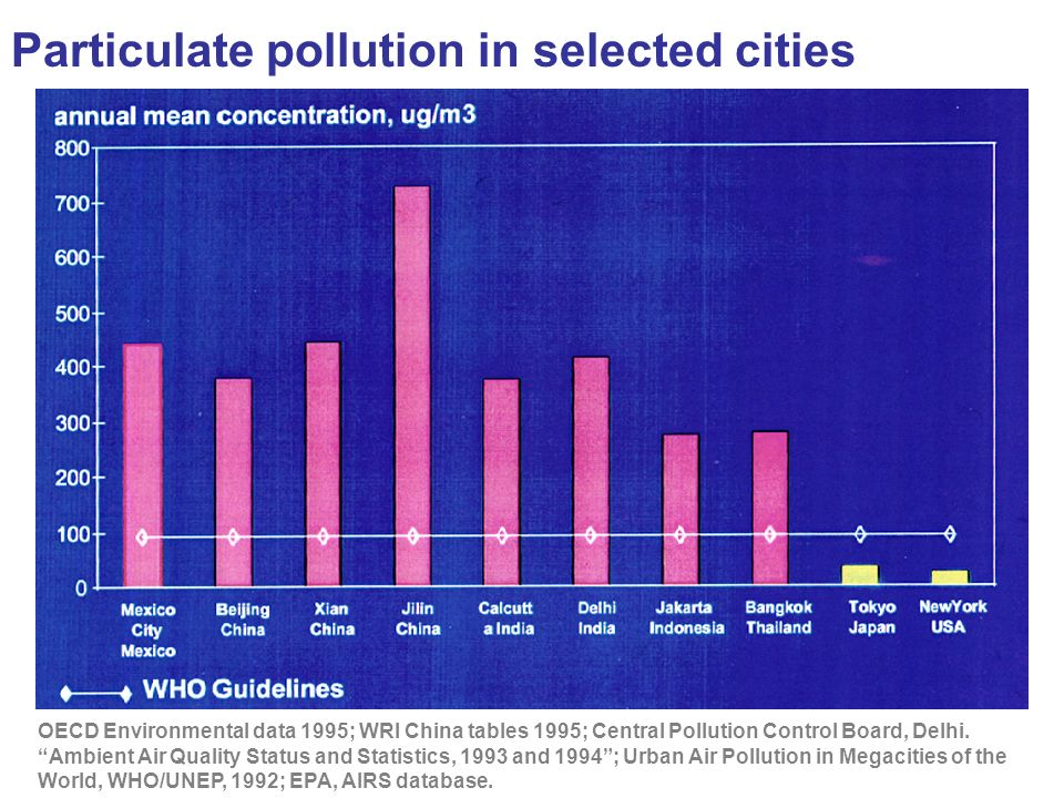 Particulate pollution in selected cities