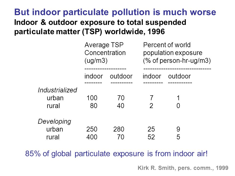 But indoor particulate pollution is much worse Indoor & outdoor exposure to total suspended particulate matter (TSP) worldwide, 1996