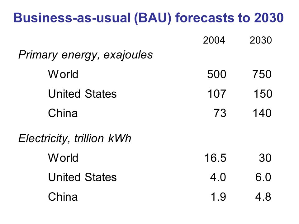 Business-as-usual (BAU) forecasts to 2030