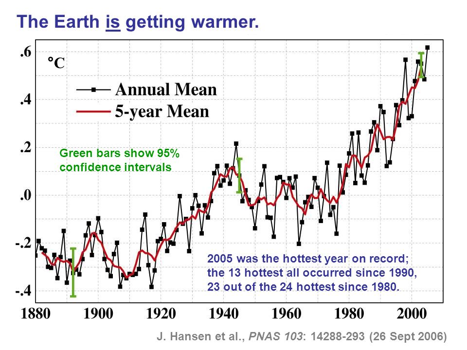 The Earth is getting warmer.