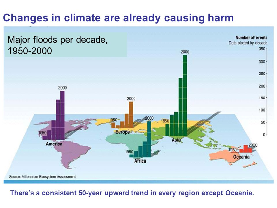 Changes in climate are already causing harm