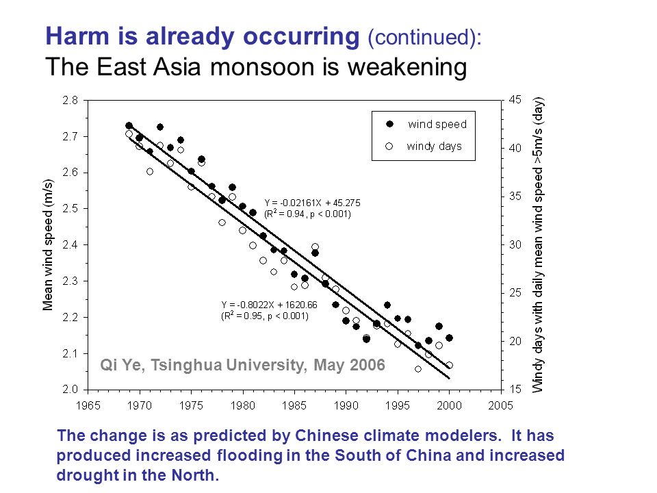 Harm is already occurring (continued): The East Asia monsoon is weakening
