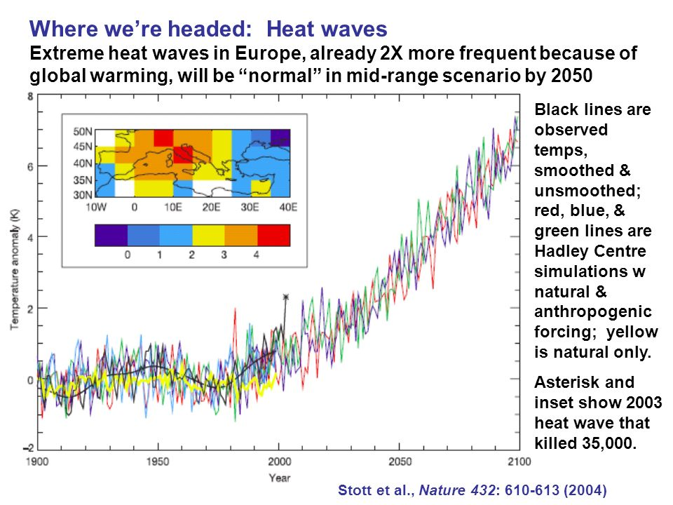 Where we're headed: Heat waves Extreme heat waves in Europe, already 2X more frequent because of global warming, will be normal in mid-range scenario by 2050