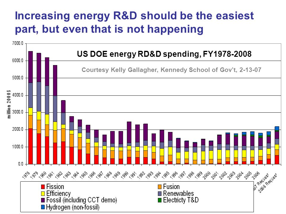 Increasing energy R&D should be the easiest part, but even that is not happening