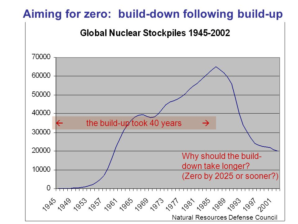 Aiming for zero: build-down following build-up