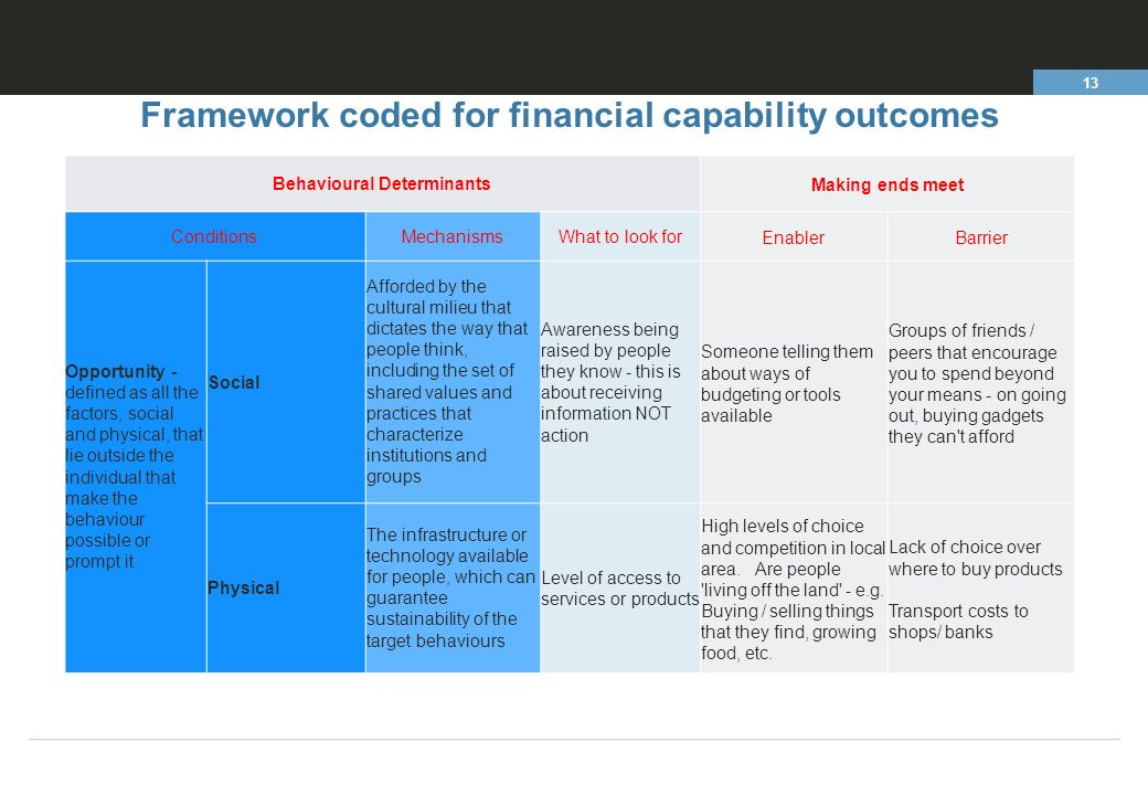 the way of financial capability is What is it capability analysis is a set of calculations used to assess whether a system is statistically able to meet a  if data has been collected in this way,.