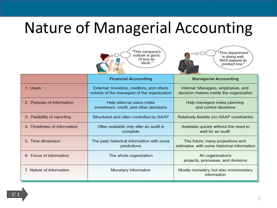 nature of management accounting Financial and management accounting annual report - a document prepared by management and distributed to current and potential investors to inform them about the company's past performance and future prospects the annual report is one of the most common sources of financial information used by investors and managers.