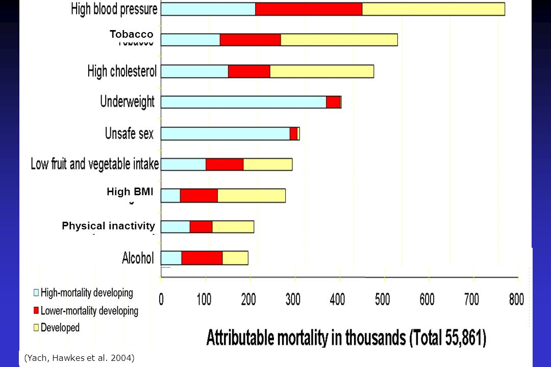 (Yach, Hawkes et al. 2004) High BMI Tobacco Physical inactivity