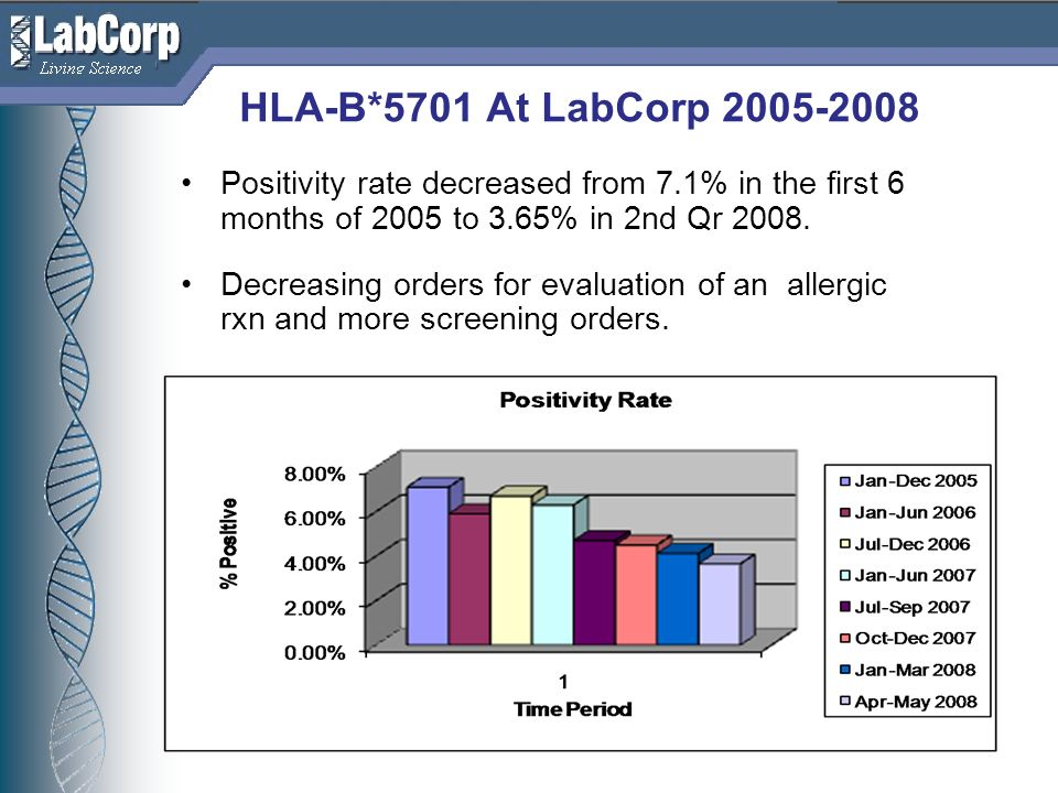HLA-B*5701 At LabCorp 2005-2008 Positivity rate decreased from 7.1% in the first 6 months of 2005 to 3.65% in 2nd Qr 2008.