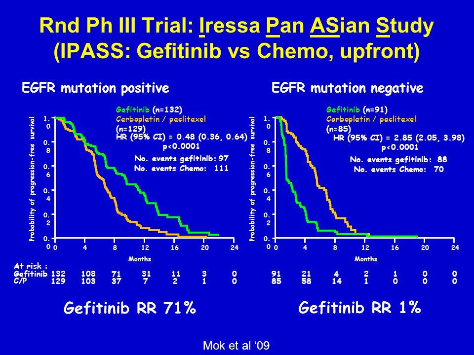 Rnd Ph III Trial: Iressa Pan ASian Study (IPASS: Gefitinib vs Chemo, upfront)
