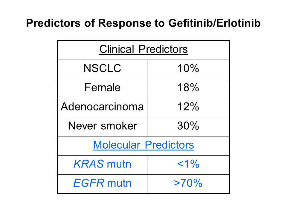 Predictors of Response to Gefitinib/Erlotinib
