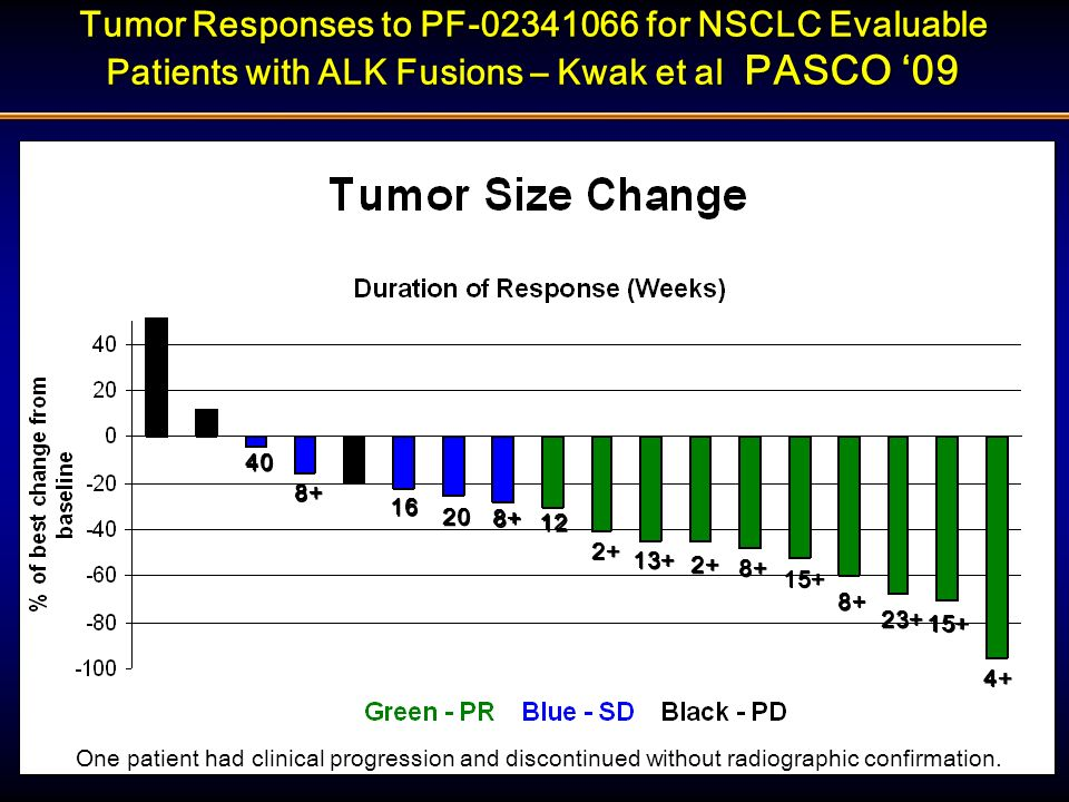 Tumor Responses to PF-02341066 for NSCLC Evaluable Patients with ALK Fusions – Kwak et al PASCO '09
