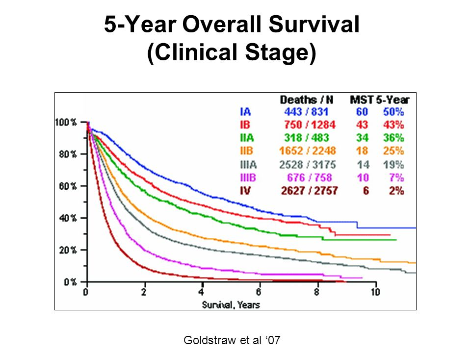 5-Year Overall Survival (Clinical Stage)